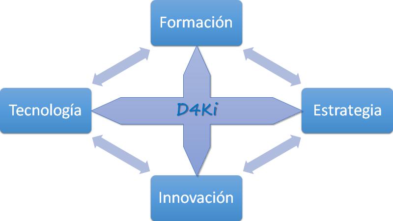 Servicios de D4Ki